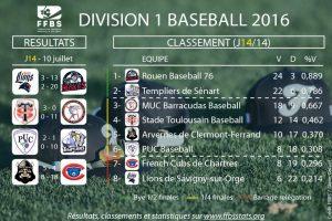 Classement saison réguliere 2016